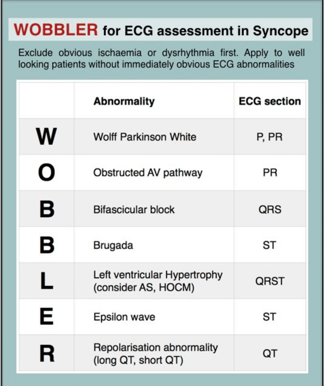 Pediatric Syncope Adult Syncope Emergency Medicine Cases