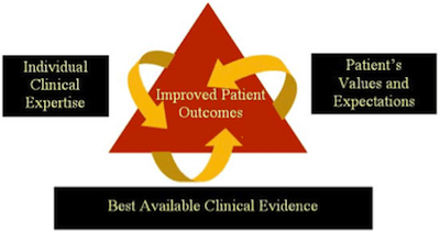 clinical guidelines hierarchy of evidence