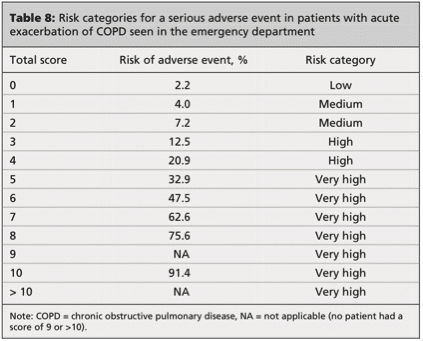 Ottawa-COPD-Risk-Score