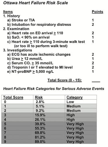 Ottawa-Heart-Failure-Scale