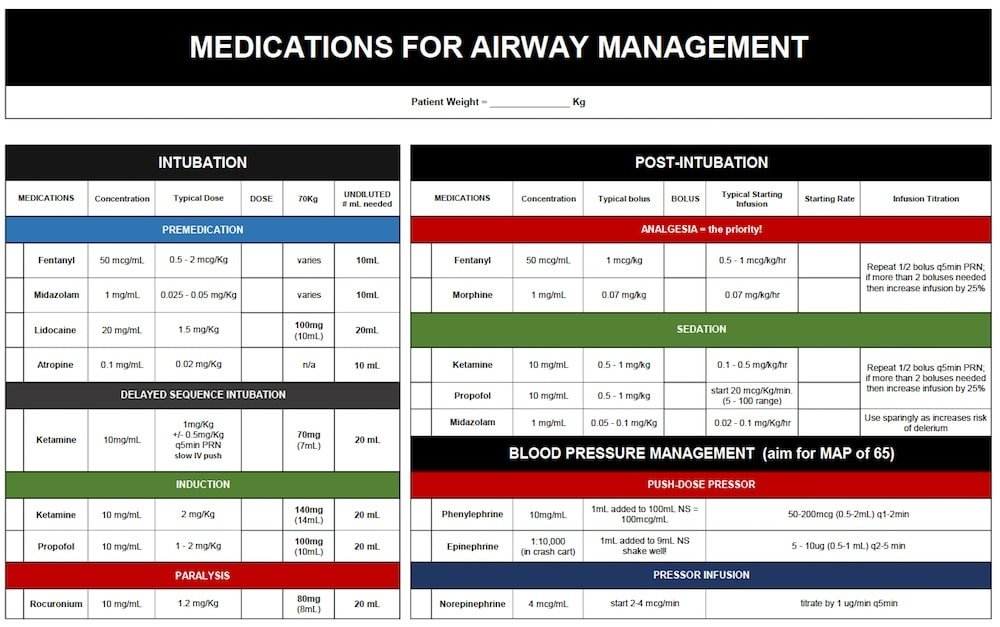 Medications Airway Management