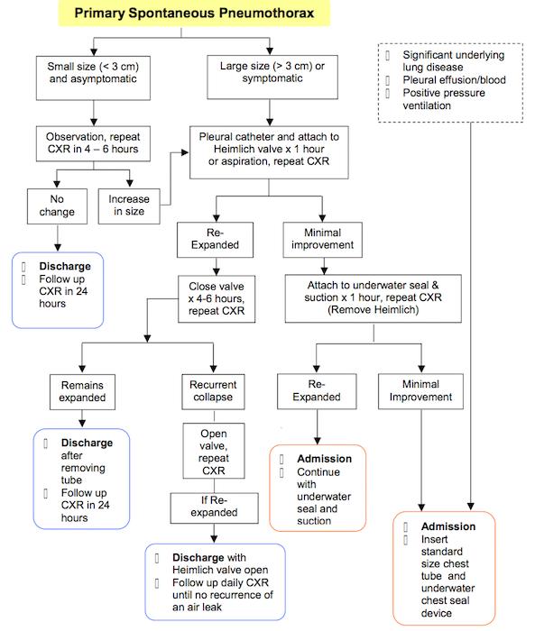 Outpatient-Pneumothorax-Algorithm