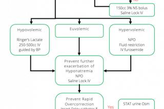 emergency management of hyponatremia