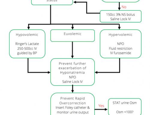 Hyponatremia P1