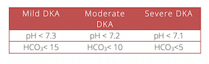 classification pediatric DKA
