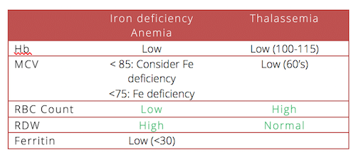 IV iron for anemia in emergency medicine