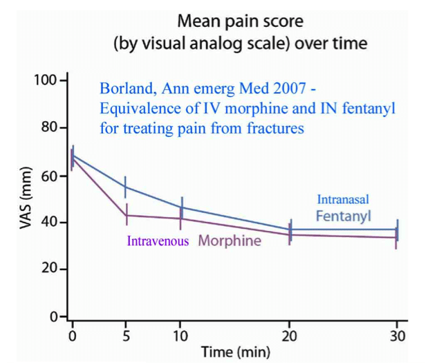 IN-fentanyl-vs-IV-morphine