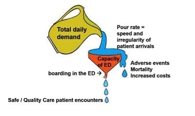 Emergency Physician Speed - Productivity Solutions