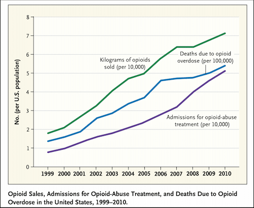 Opiod Deaths