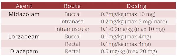benzoiazepines for pediatric seizure