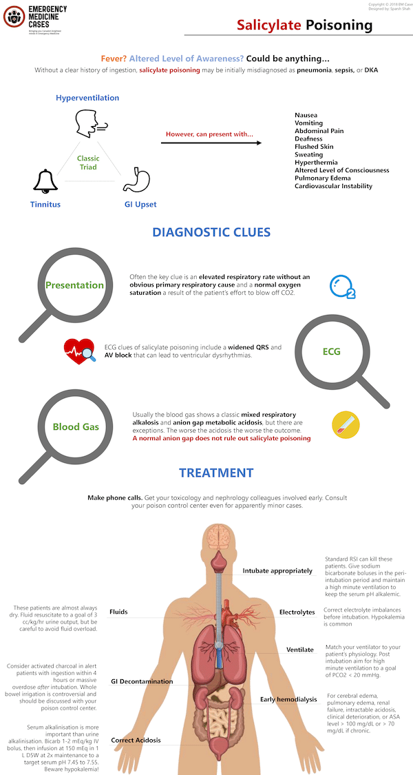 Salicyclate Poisoning