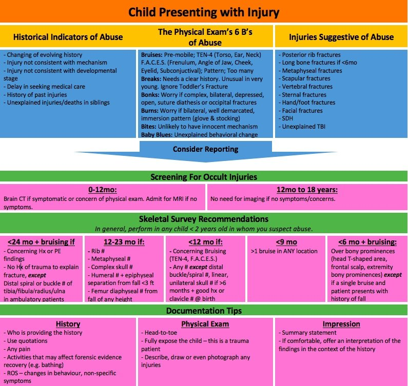 pediatric physical abuse algorithm