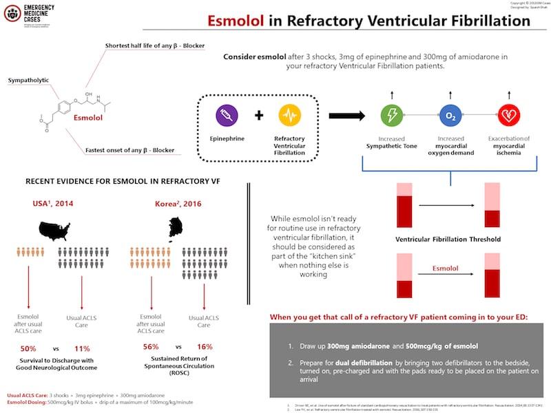 Esmolol in refractory ventricular fibrillation