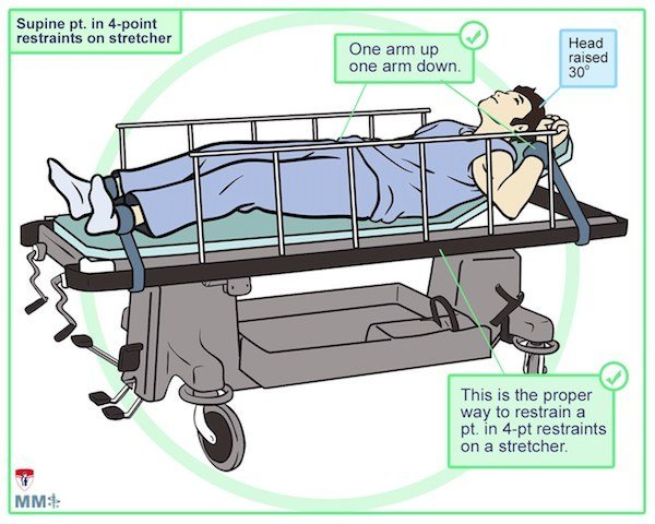emergency management of agitated patient