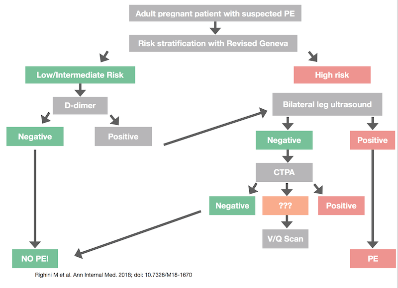 pulmonary embolism workup in pregnancy