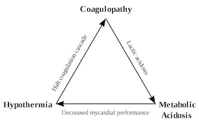 trauma triangle of death