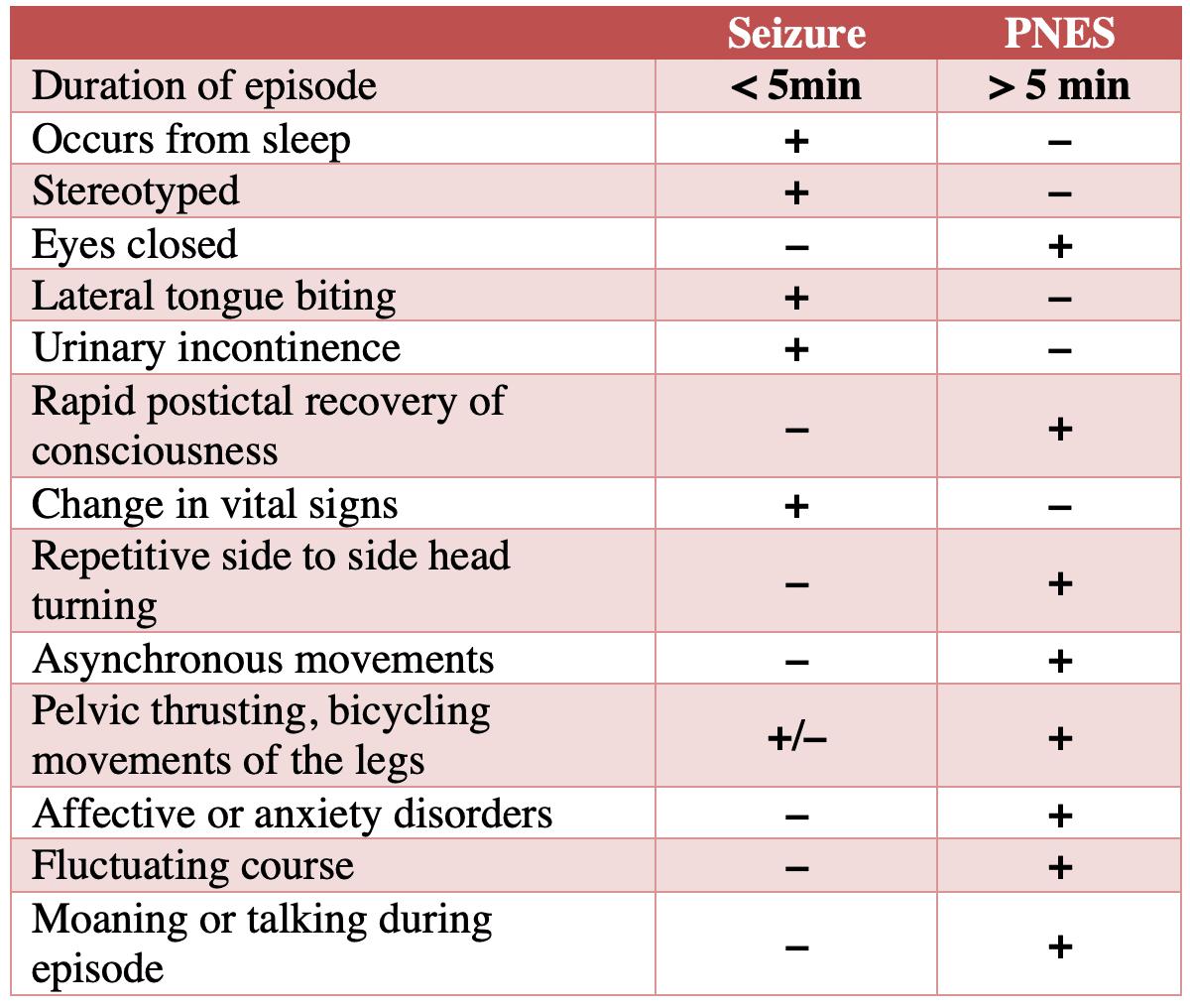 psychogenic nonepileptiform seizure