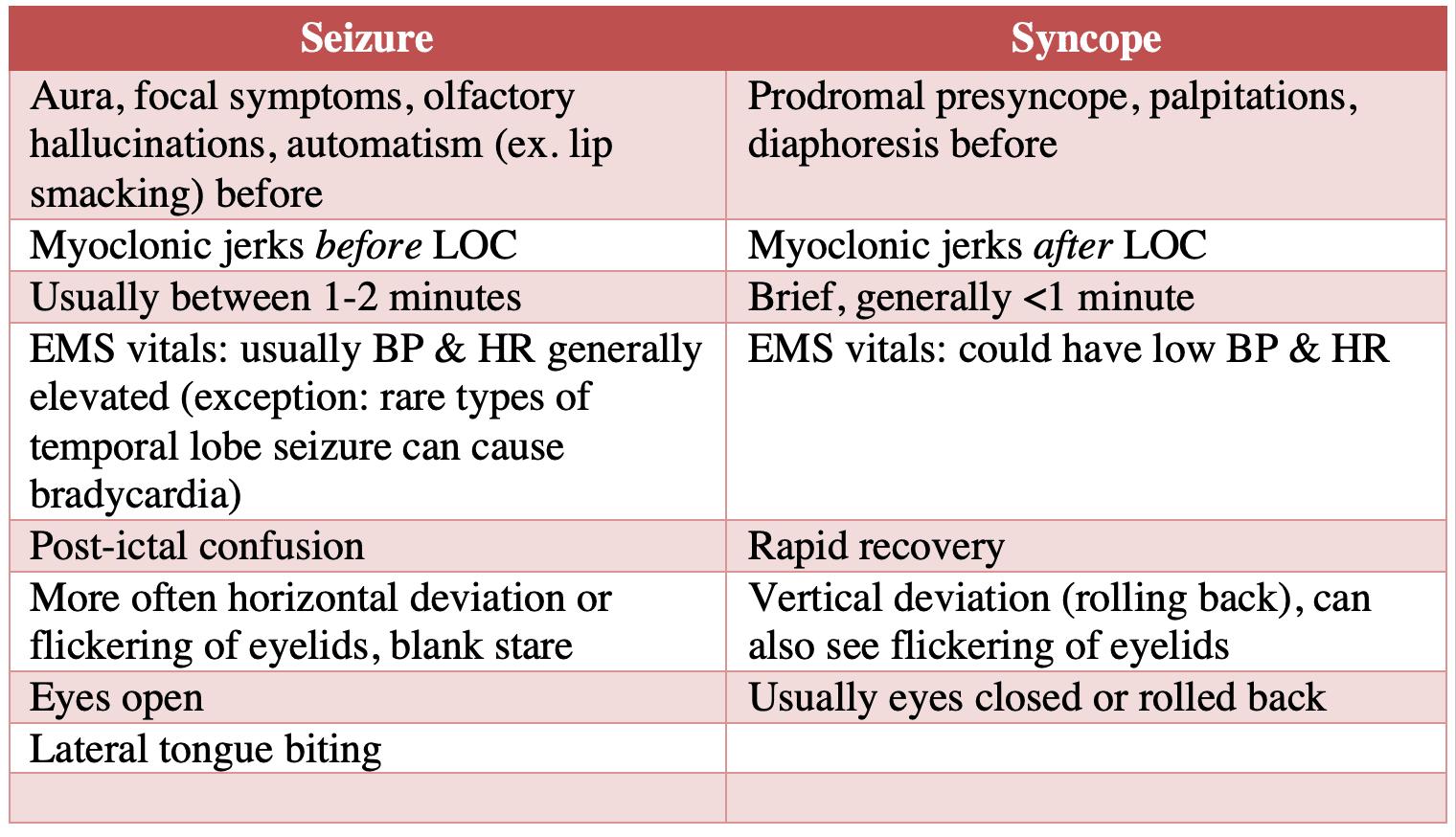 seizure vs syncope