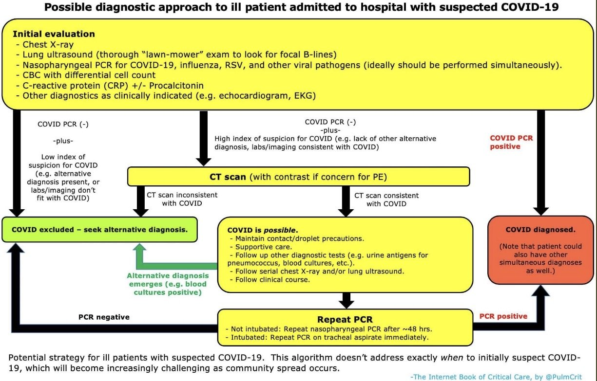 COVID diagnosis algorithm for admitted patients March 2020
