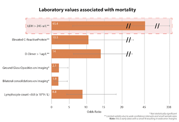 Lab prognostic odds ratios mortality COVID