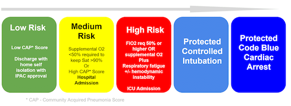 COVID risk assessment for intubation