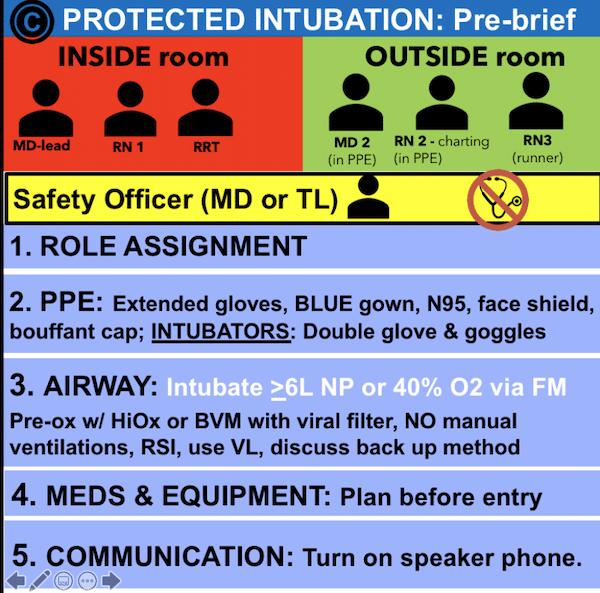 Protected intubation pre-brief