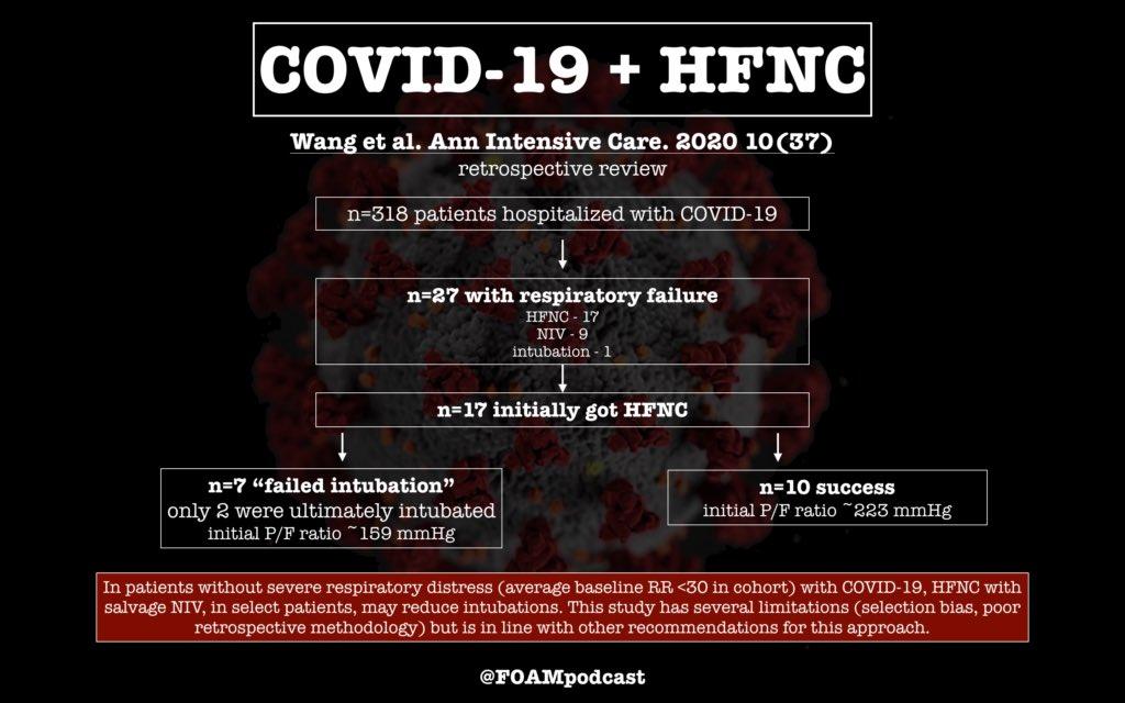 HFNC COVID