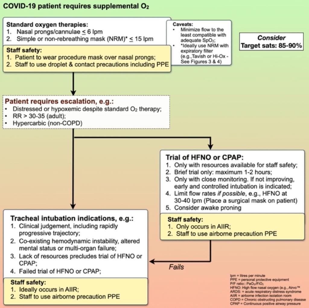 Oxygenation Strategies COVID