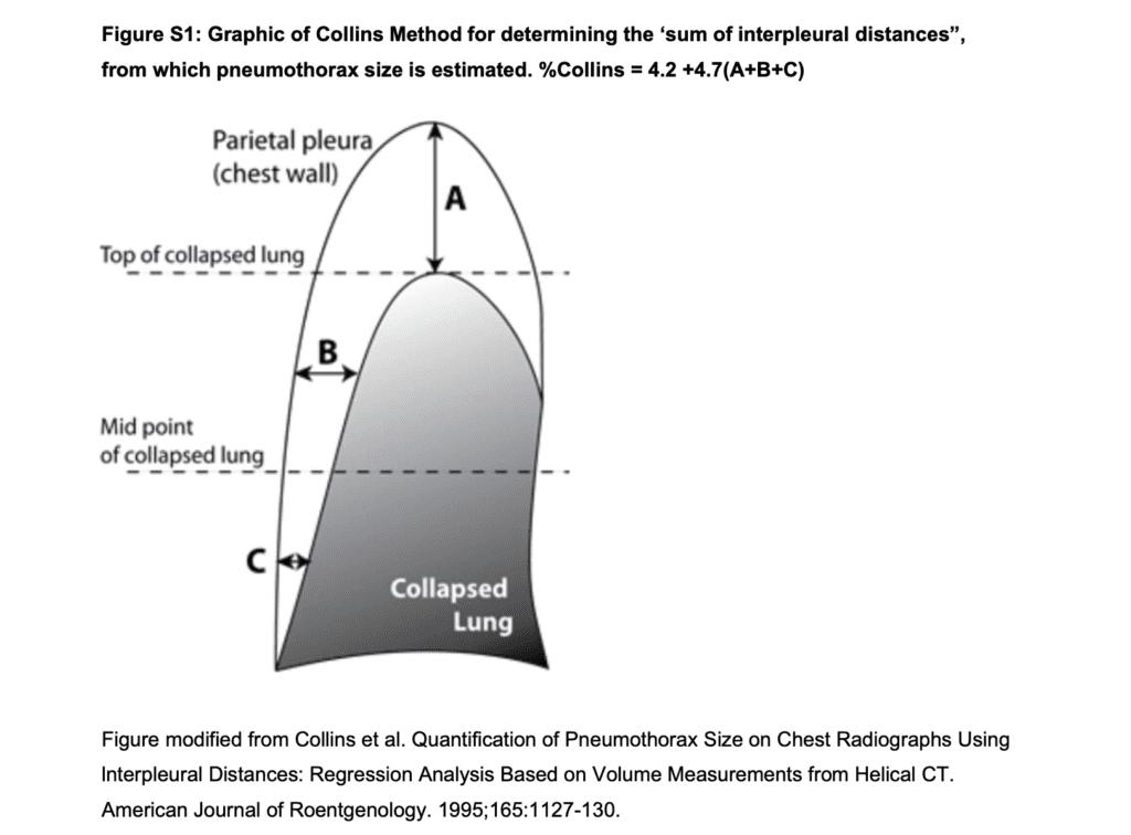 Collins method pneumothorax