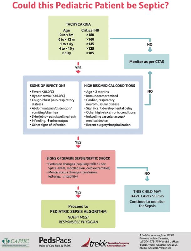 Pediatric Sepsis Algorithm 2020