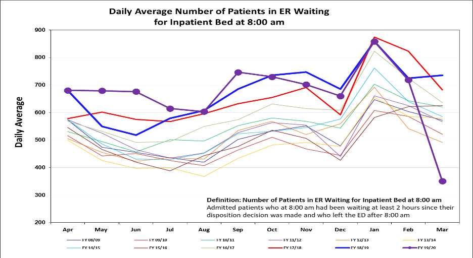 Figure 2. Monthly average of the daily number of boarded patients waiting for beds at 8 a.m. in Ontario EDs*
