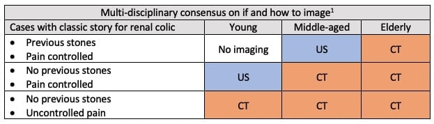 imaging in renal colic quick hit