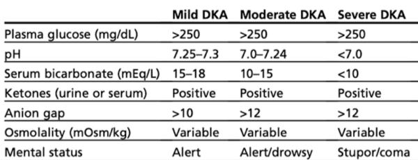 DKA categorization