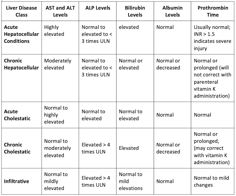 Liver enzyme patterns