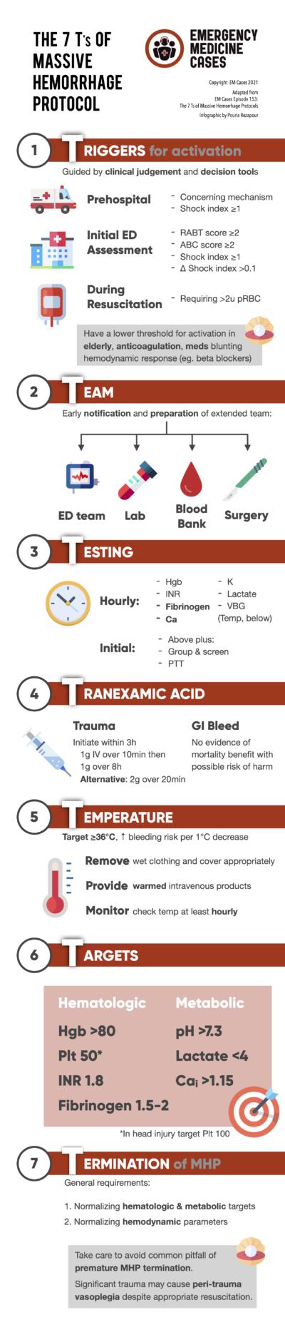 Massive Hemorrhage Protocol