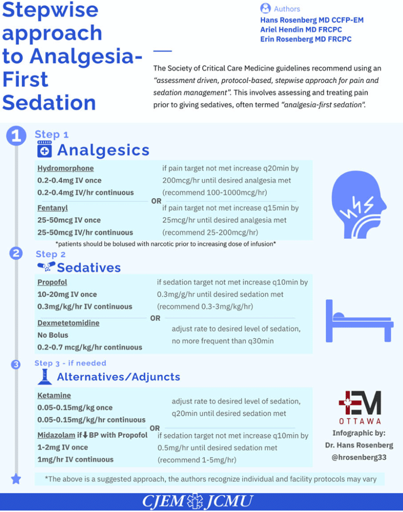 Post-intubation sedation and analgesia EM Cases
