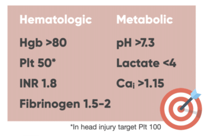 Hematologic and metabolic targets in trauma patients in whom a massive hemorrhage protocol has been activated