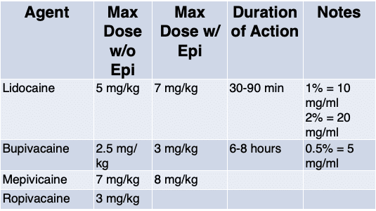 Local anesthetic max doses LAST