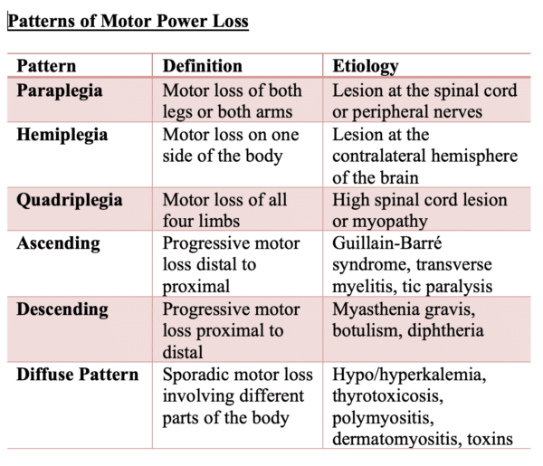 Patterns of power loss