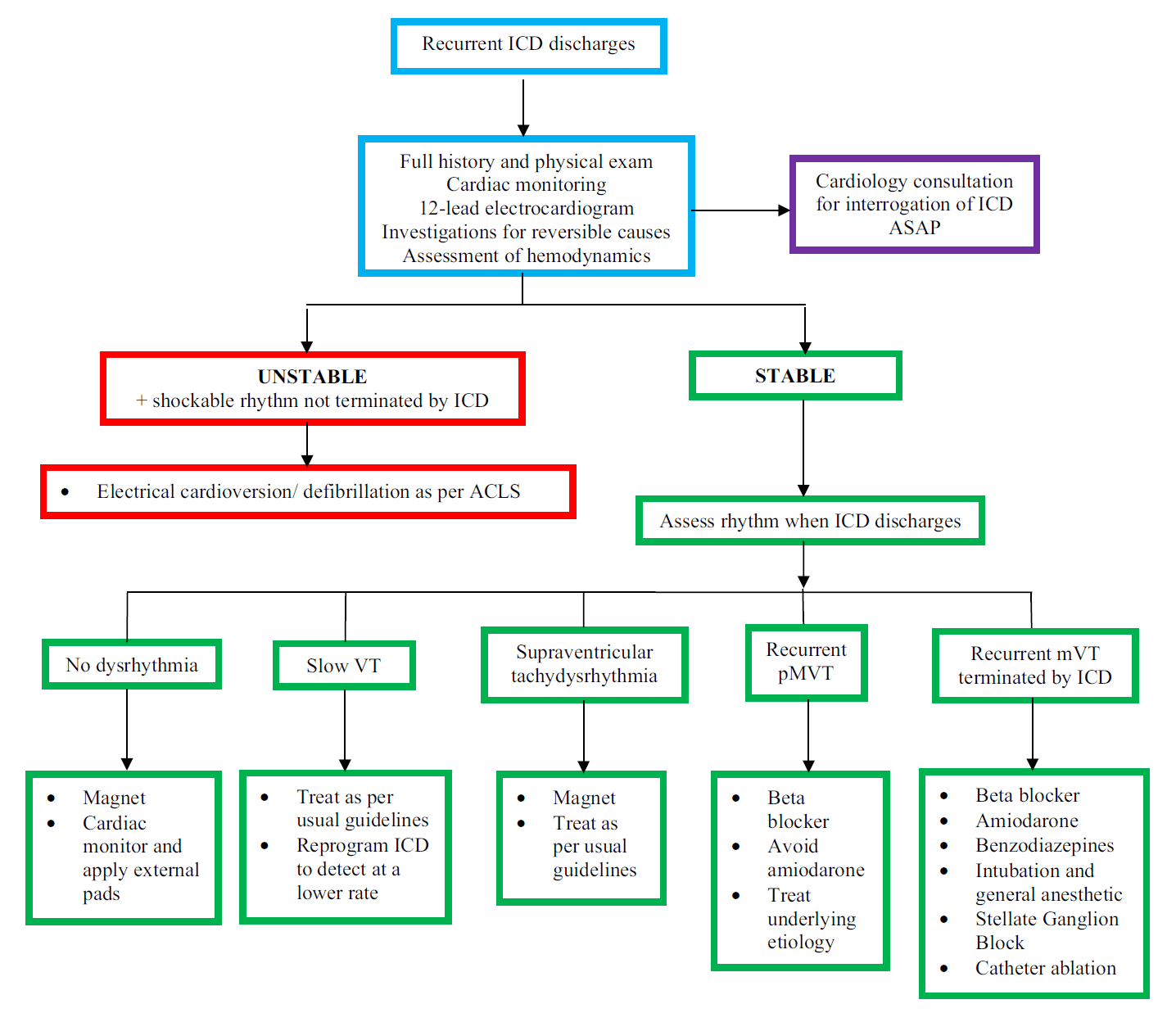Management Algorithm of Electrical Storm in Patient with ICD