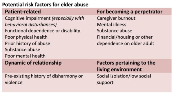 Elder abuse risk factors